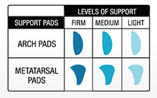 Orthosole support levels