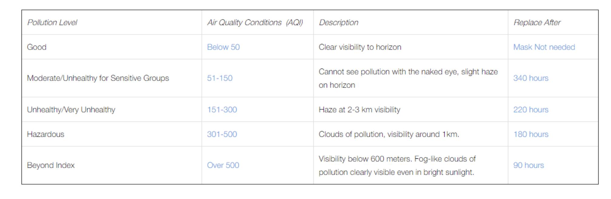 Cambridge Mask Pollution Level Table